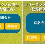 登録翻訳者の人数が多ければ良い翻訳会社なのか