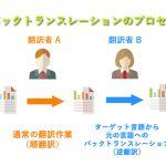 バックトランスレーション(逆翻訳)のメリットとデメリット