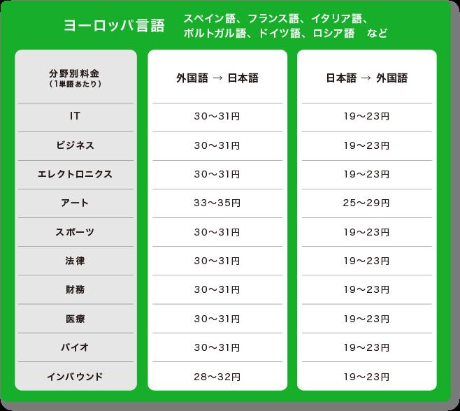 多言語翻訳料金